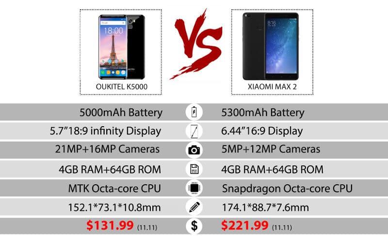 Oukitel K5000 vs Xiaomi Max 2 especificaciones