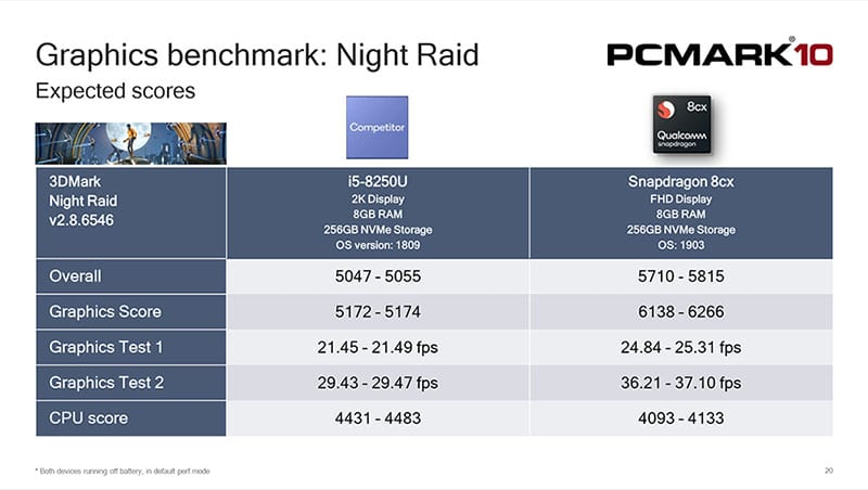 PCMARK_8xc_Night_Raid