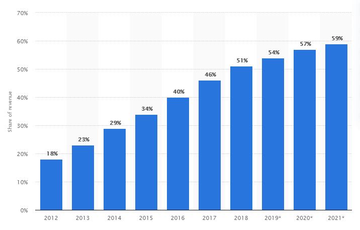 Participación de los juegos móviles en los ingresos totales por juegos en todo el mundo desde 2012 hasta 2021
