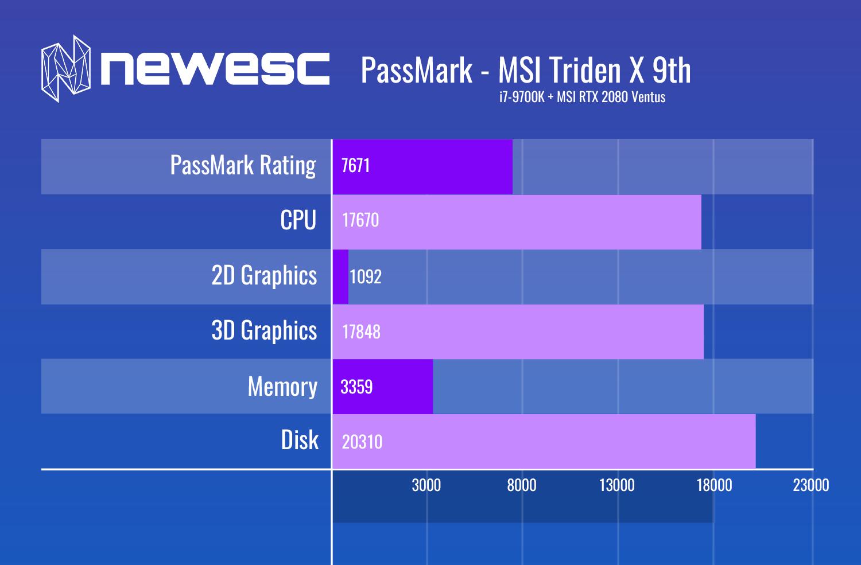 PassMark - MSI TRIDENT X 9700K