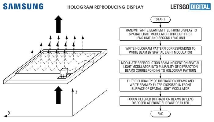 Patente Samsung de pantalla para holograma