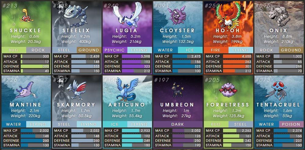 Pokémon con más defensa en Pokémon GO 2 Gen