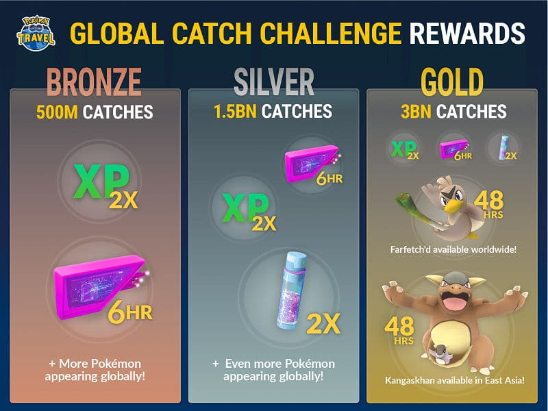 Pokemon Go Global Catch Challenge