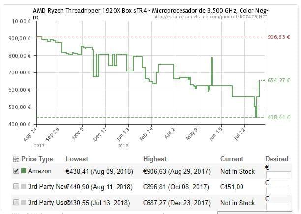 Precios del Ryzen Threadripper 1920X
