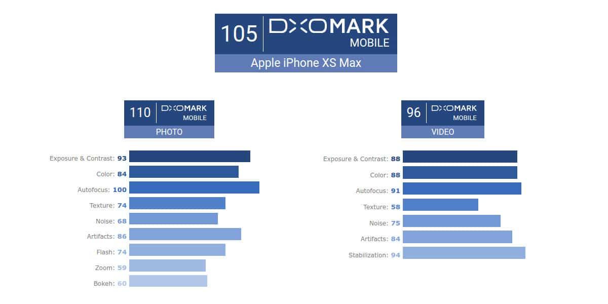 Puntaje de la camara del iPhone XS Max