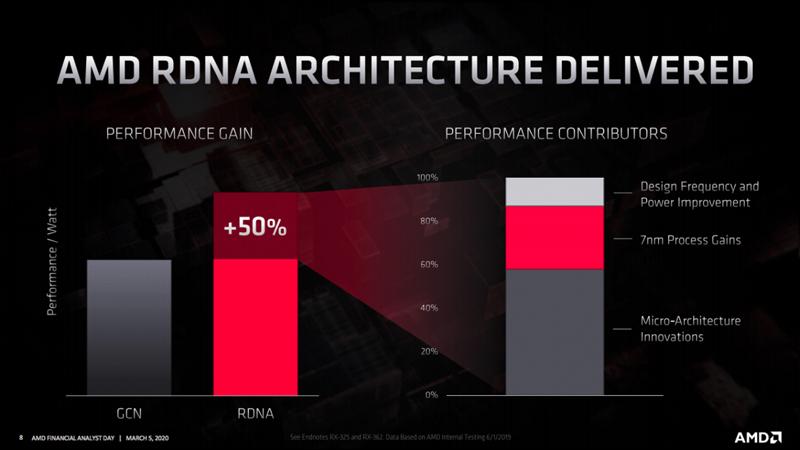RDNA performance contributors