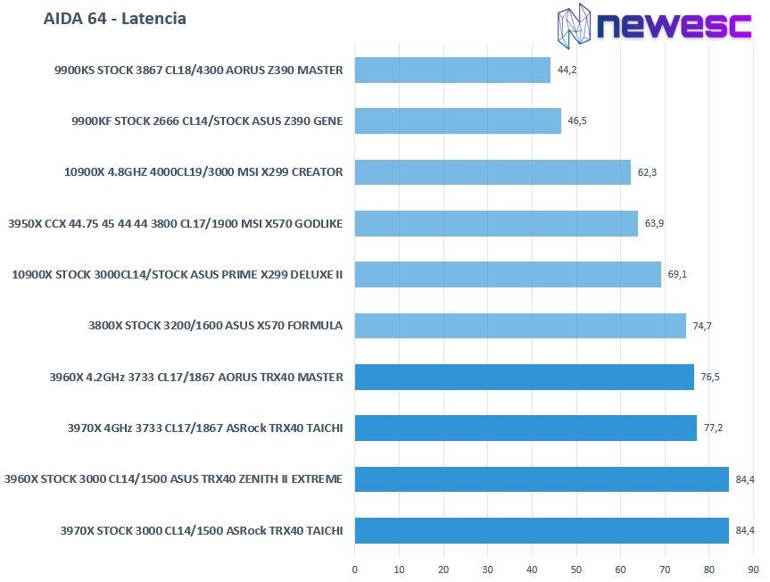 REVIEW AMD RYZEN 3960X Y 3970X AIDA64 LATENCIAS