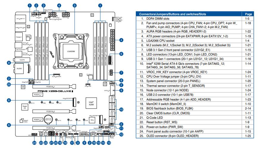 REVIEW ASUS PRIME X299 DELUXE II DIAGRAMA