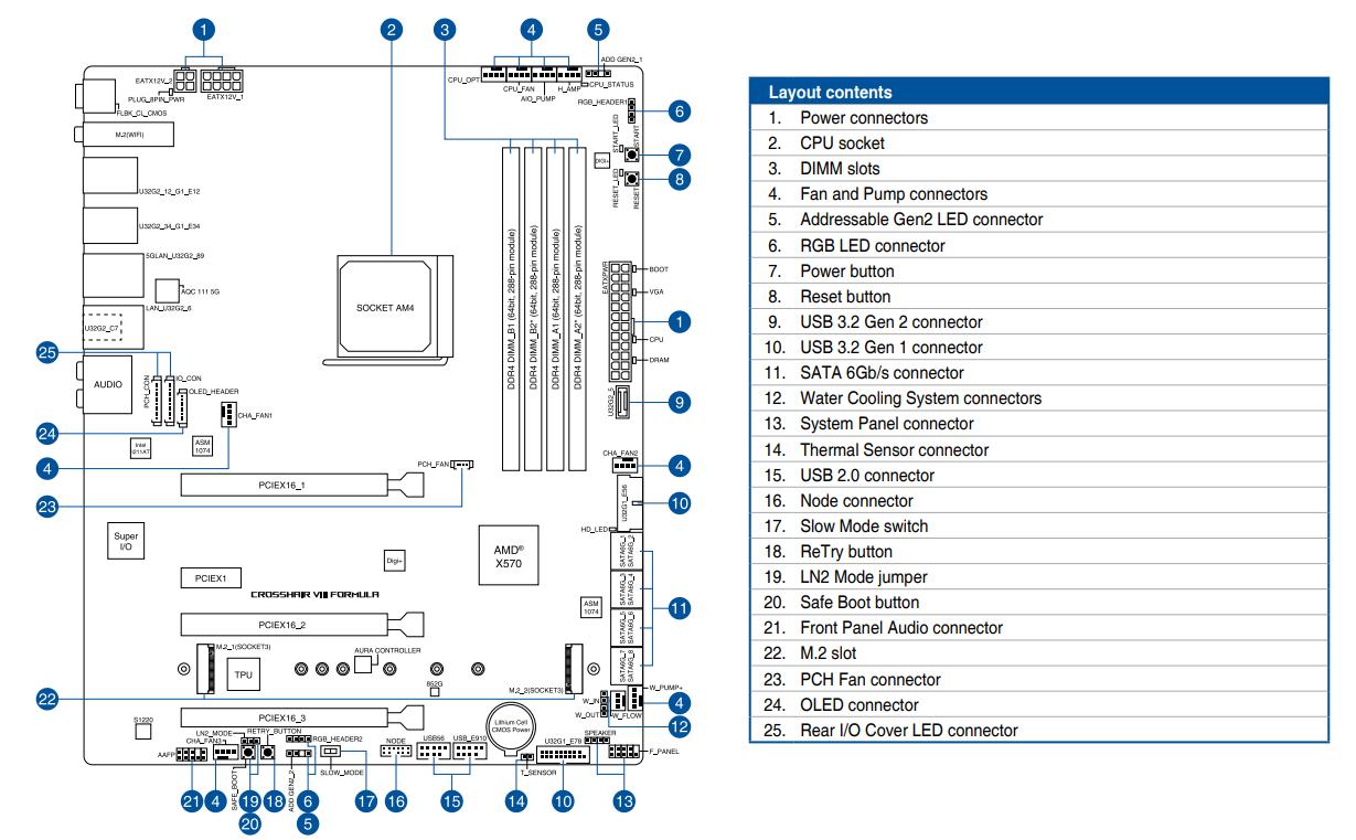 REVIEW ASUS X570 FORMULA CONEXIONES INTERNAS