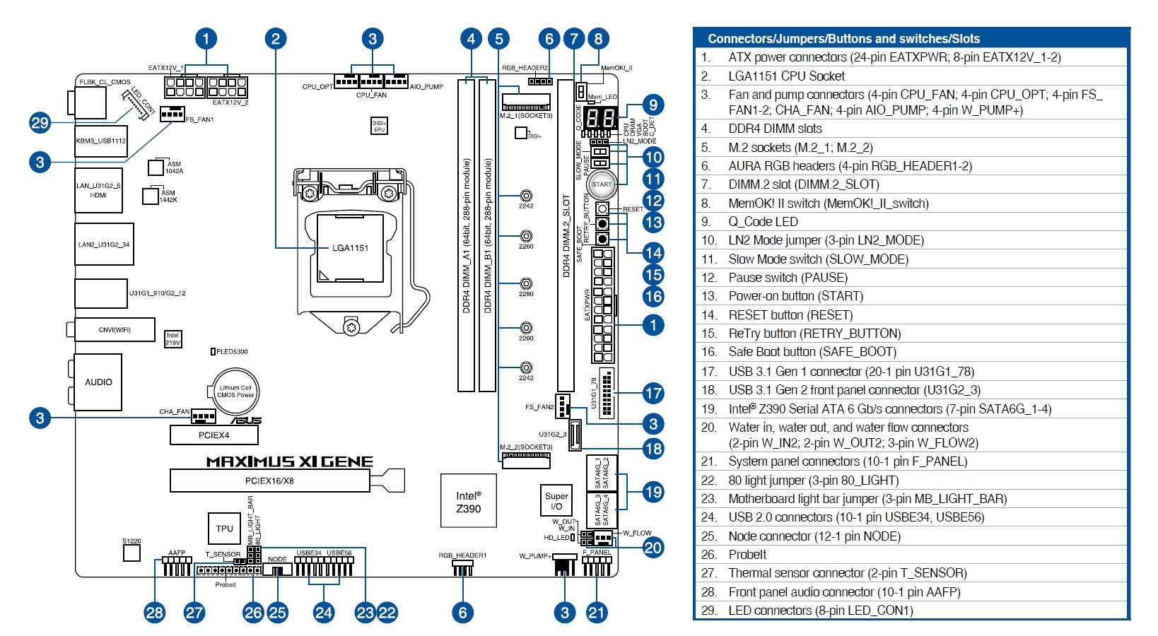 REVIEW ASUS Z390 GENE DIAGRAMA