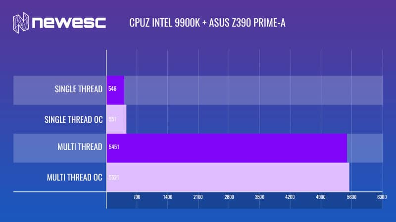 REVIEW ASUS Z390 PRIME A