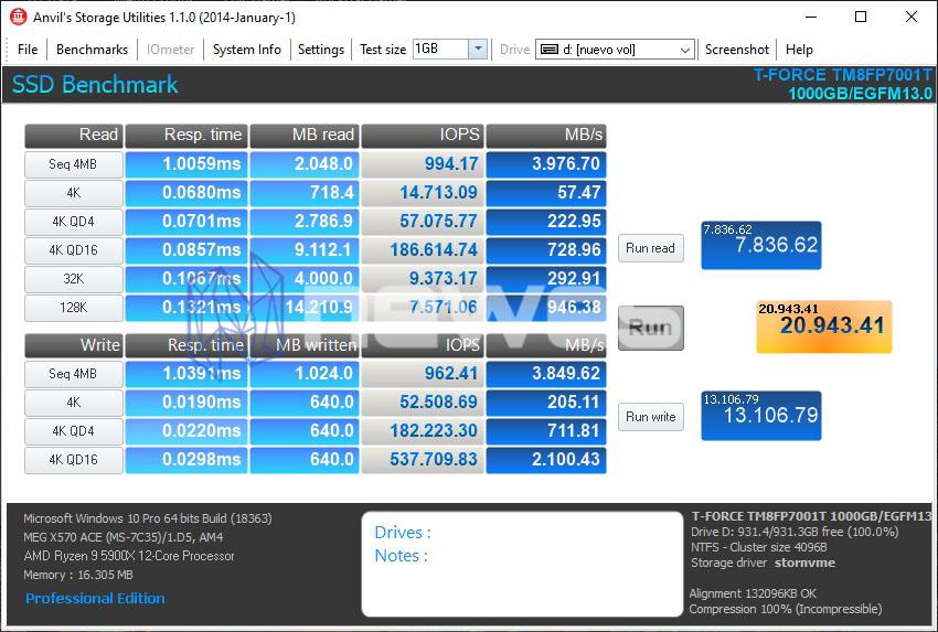 REVIEW TFORCE CARDEA CERAMIC C440 1TB ANVILS STORAGE