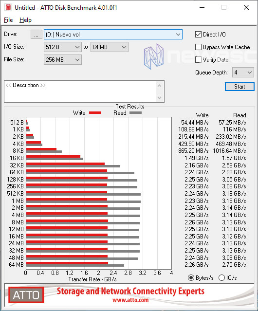 REVIEW TFORCE CARDEA II TUF GA ATTO DISK