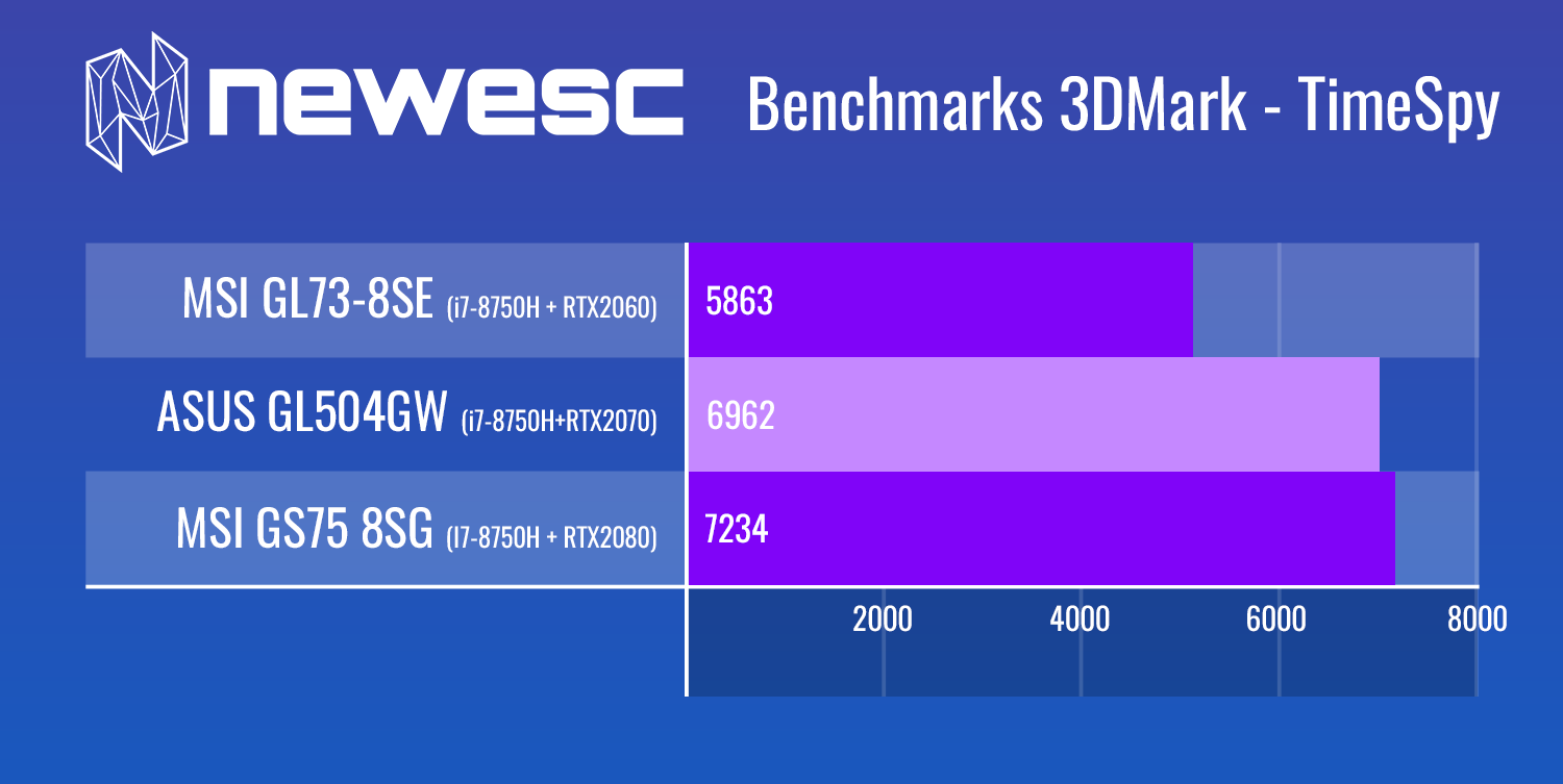 Review Asus GL504GW 3DMark Time Spy