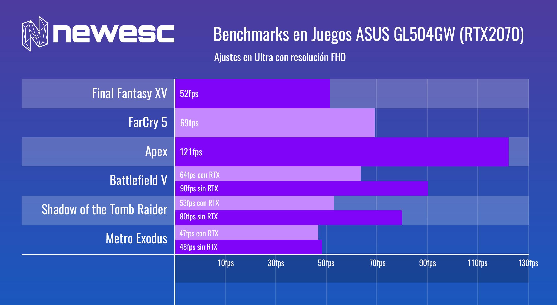 Review Asus GL504GW Benchmarks en Juegos