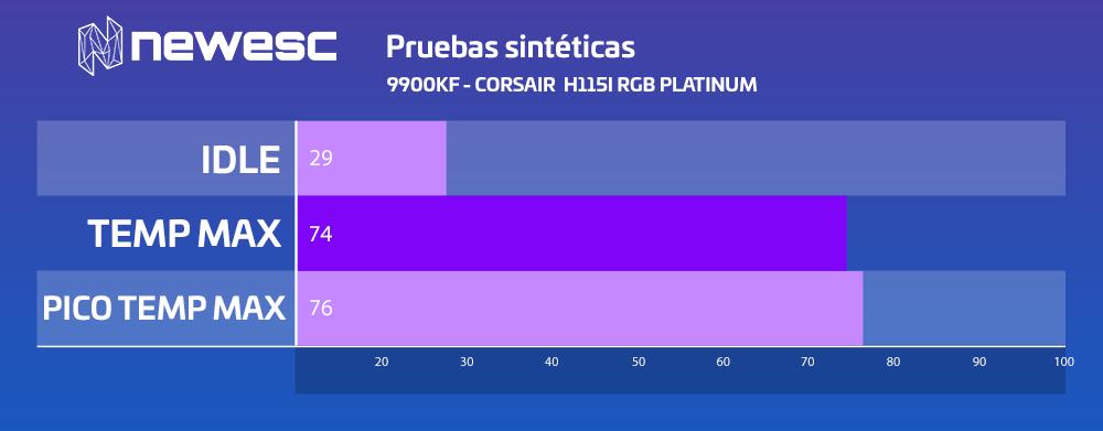 Review H115I RGB PLATINUM Pruebas Sintéticas