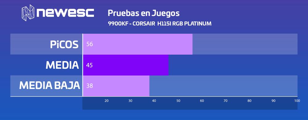 Review H115I RGB PLATINUM Pruebas en Juegos