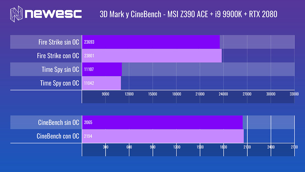 Review MSI Z390 ACE Benchmarks 3D Mark y CineBench