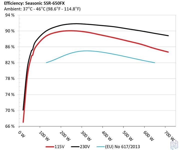 Review Seasonic GX 650 Eficiencia