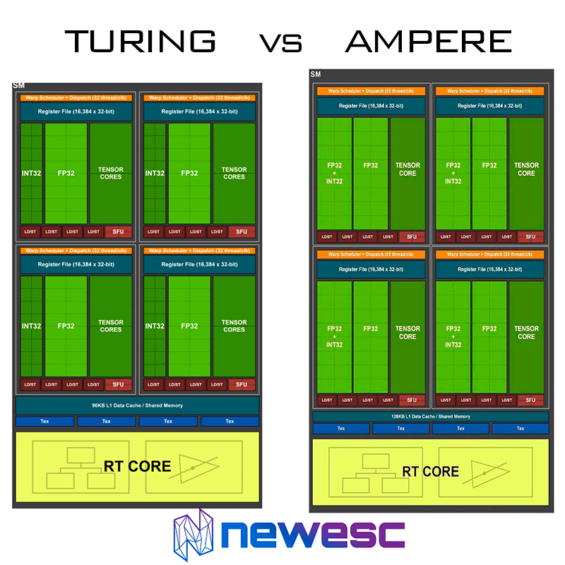 Turing vs Ampere