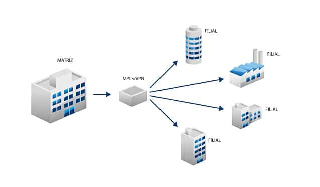 VPN gratis España para empresas