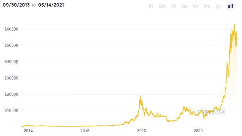Valor de Bitcoin a lo largo de los años