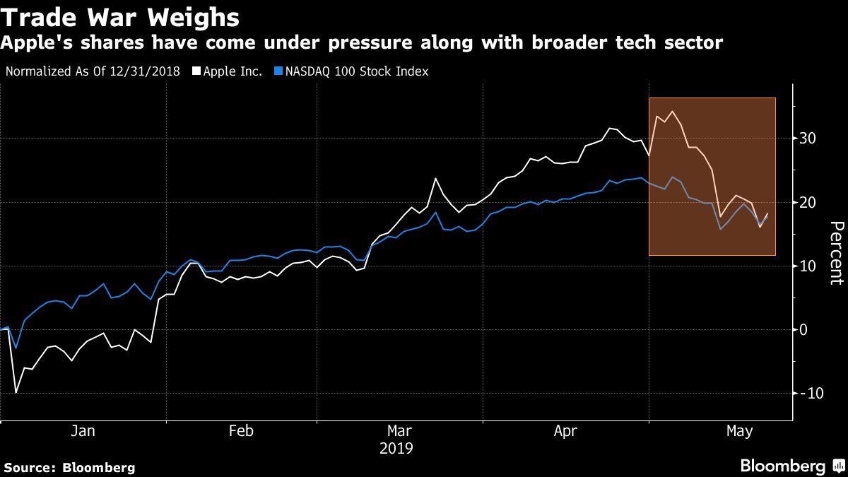 Valor de acciones de Apple después del bloqueo de Huawei