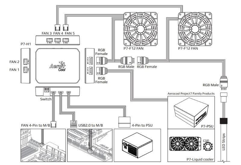 aerocool rev rgb pro sistema conexiones