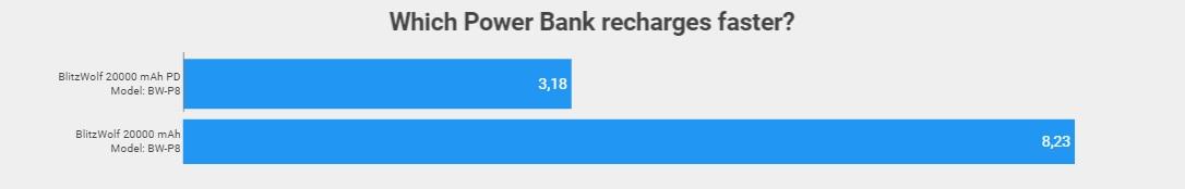 diferencia tiempo de carga power bank