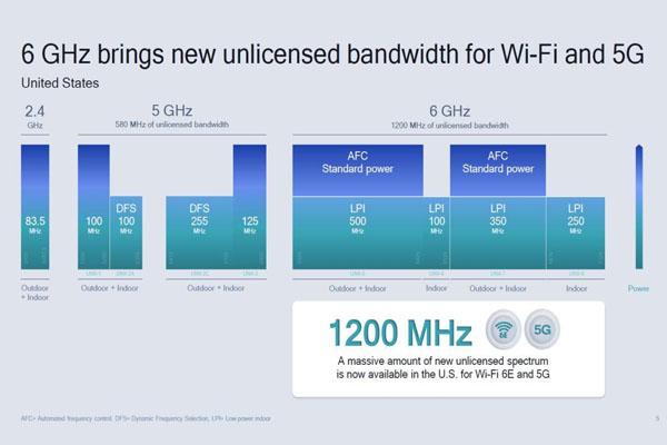 google realiza pruebas wifi 6ghz 2