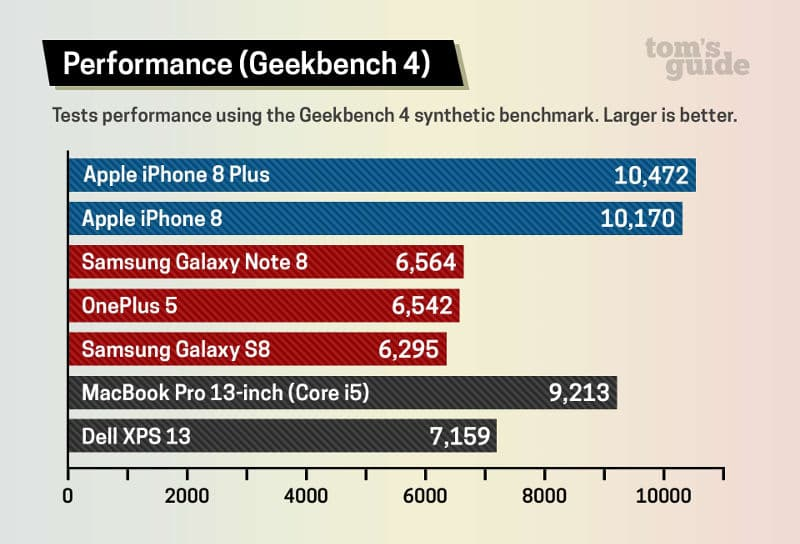 iPhone 8 vs macbook pro benchmark