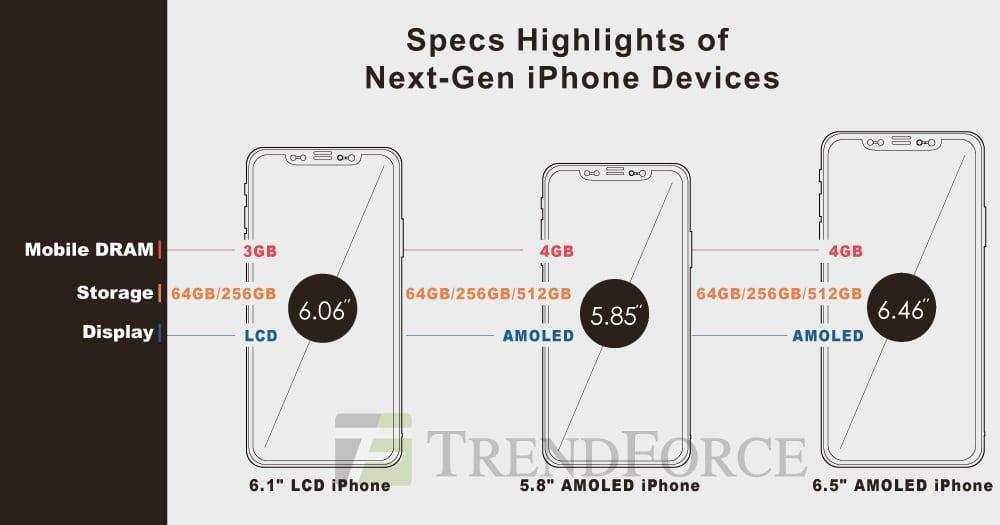 iPhone X TrendForce Rumores