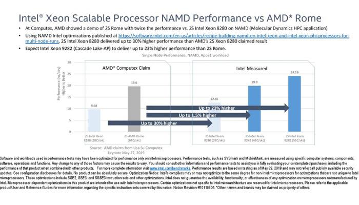 Intel Benchmark