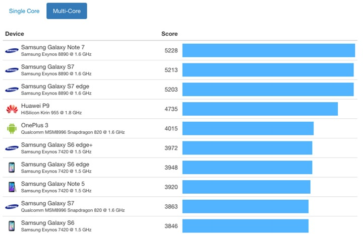 iphone-7-vs-android-benchmark-a10-fusion-chip-multi-core_thumb