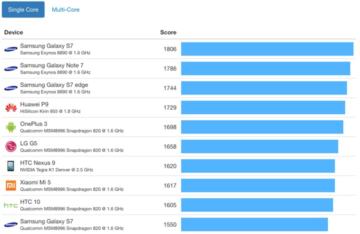 iphone-7-vs-android-benchmark-a10-fusion-chip-single-core_thumb