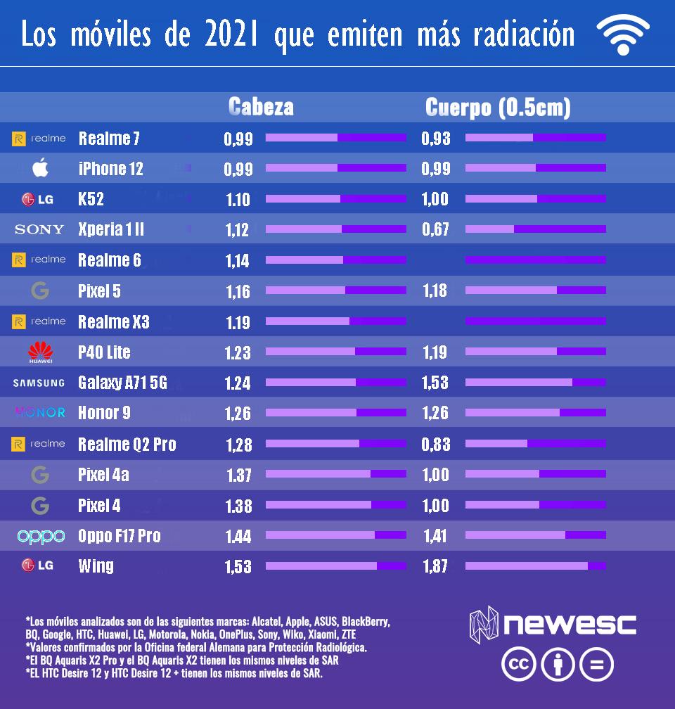 moviles alto sar 2021 1