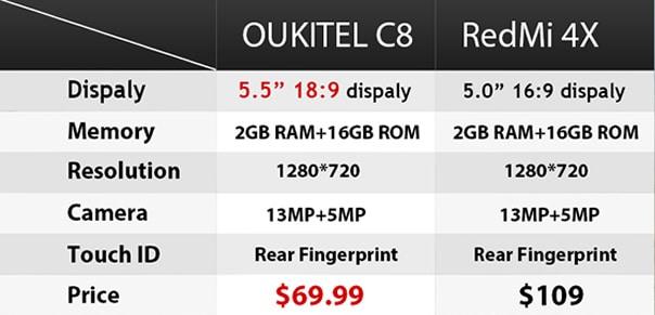 oukitel-c8-vs-xiaomi-redmi-4x-precio