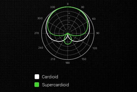 patron supercardioide