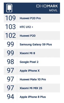 ranking dxomark cámara de Xiaomi Mi 8