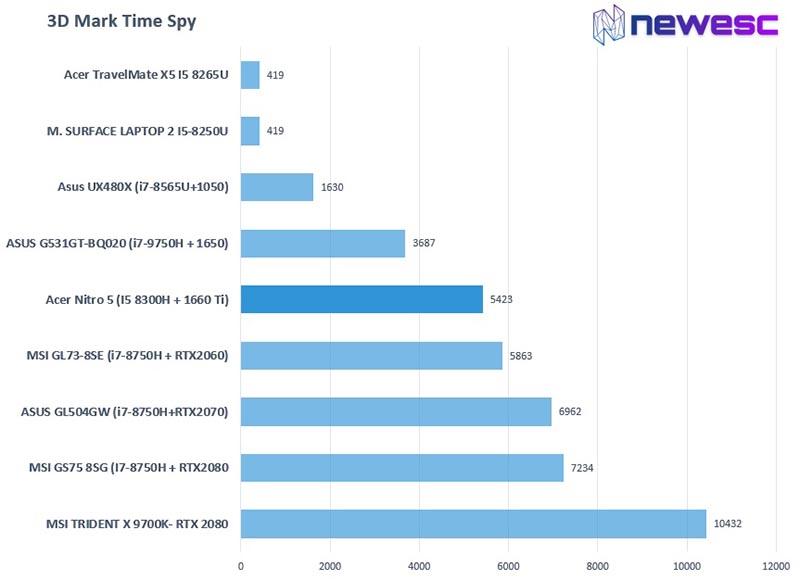review acer nitro 5 3D Mark Time Spy1