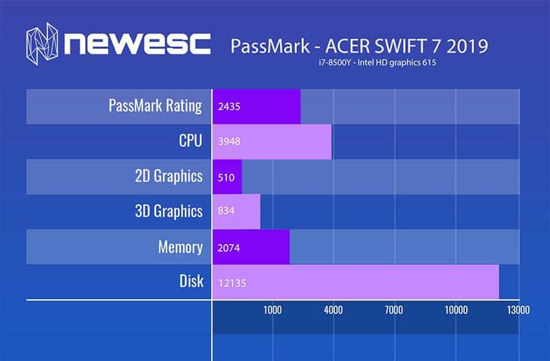 review acer swift 7 passmark