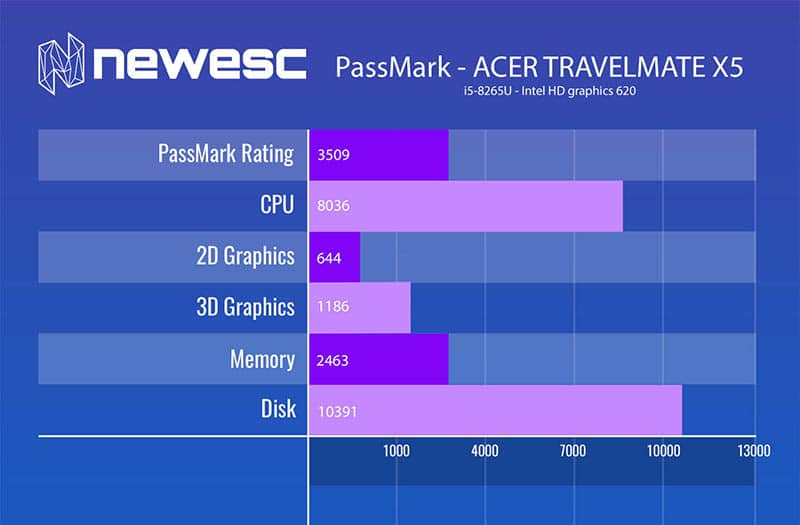 review acer travelmate x5 passmark1