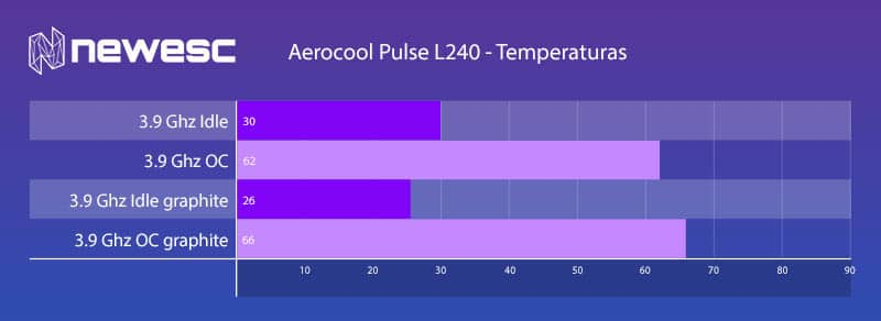review aerocool pulse L240 temperaturas