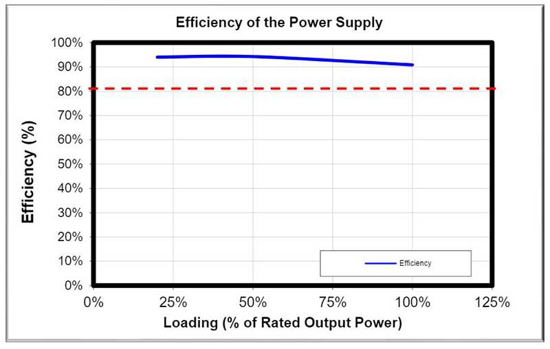 review be quiet dark power 12 eficiencia