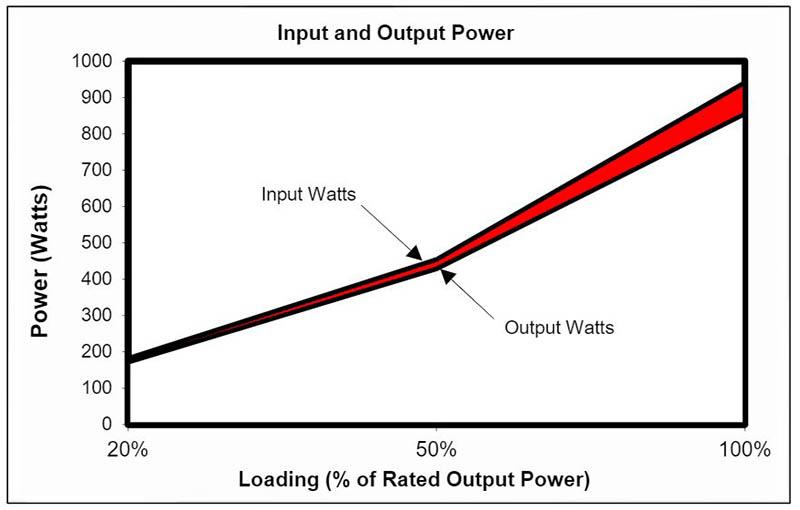 review be quiet dark power 12 input output