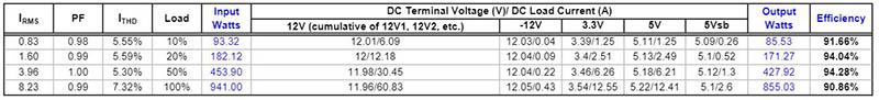 review be quiet dark power 12 tabla de eficiencia