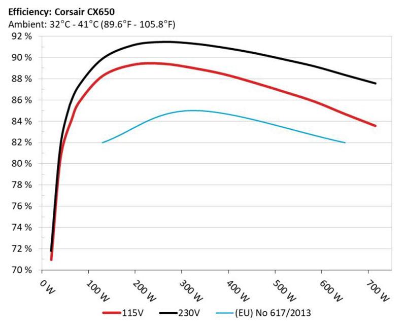 review corsair CX650F RGB eficiencia