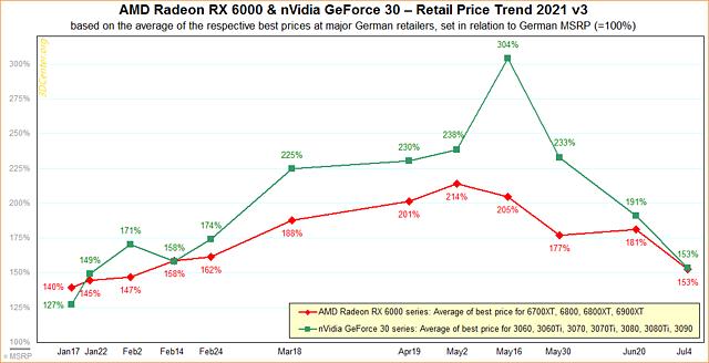 variacion de precios amd nvidia
