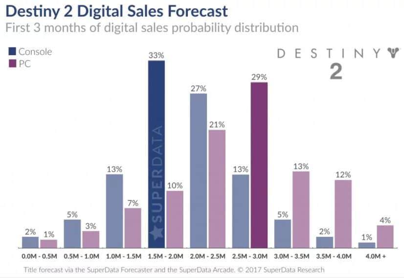 ventas destiny 2 superdata